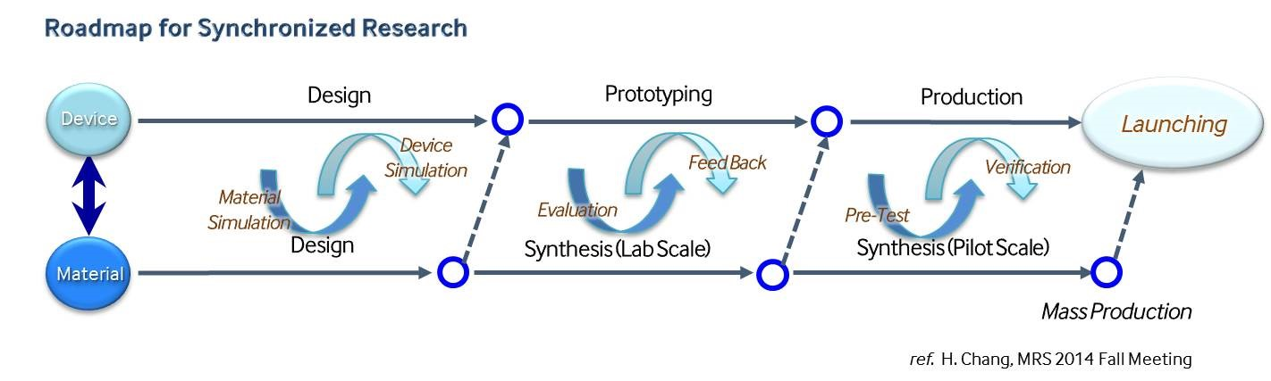 Example of a synchronized research roadmap